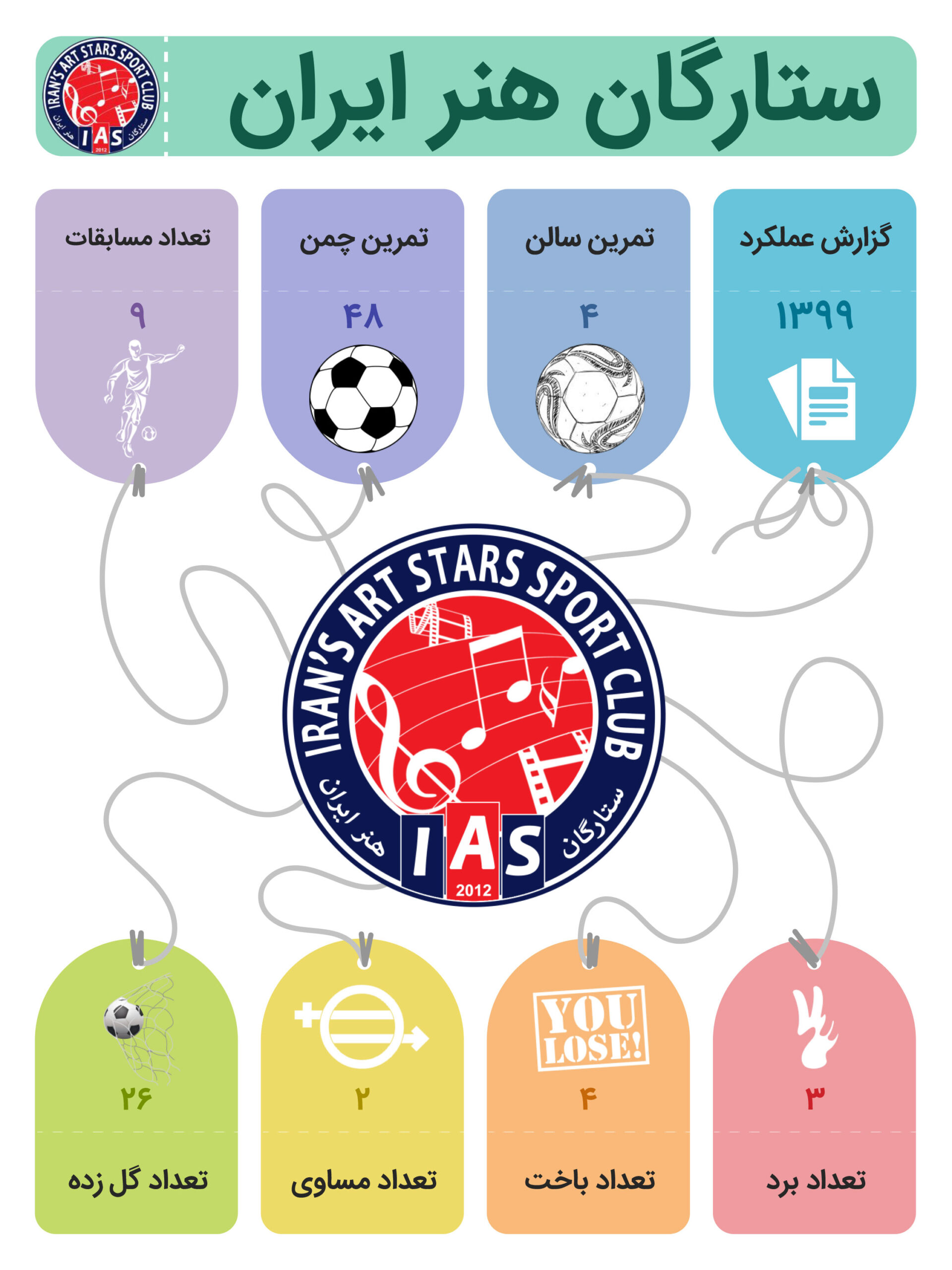 عملکرد ستارگان هنر ایران در سال 99